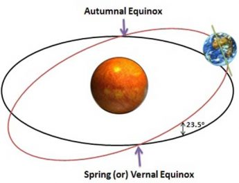fenomena equinox